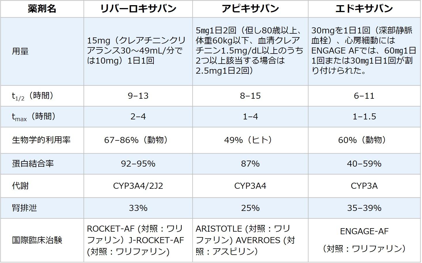 表1.経口活性化凝固第X因子阻害薬の抗凝固薬の特徴(Ogawa S, et al: Circ J 75: 1539-1547, 2011改変引用)
