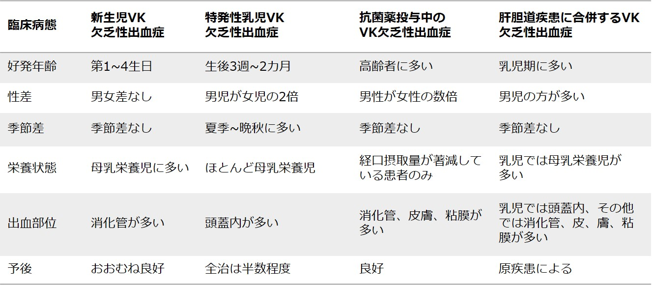 表 ビタミンK(VK)欠乏性出血症の臨床病態の比較