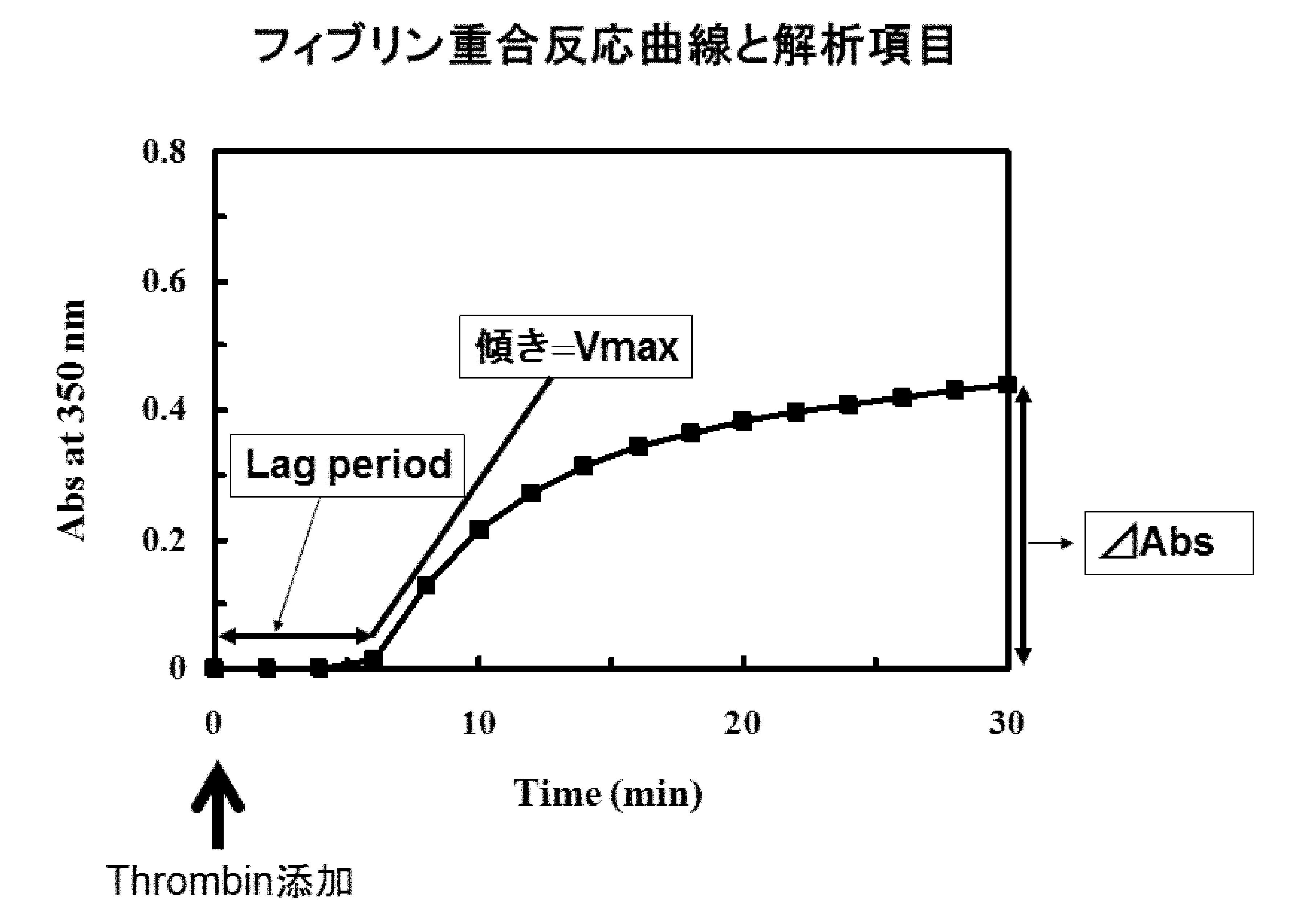 フィブリン重合反応曲線と解析項目
