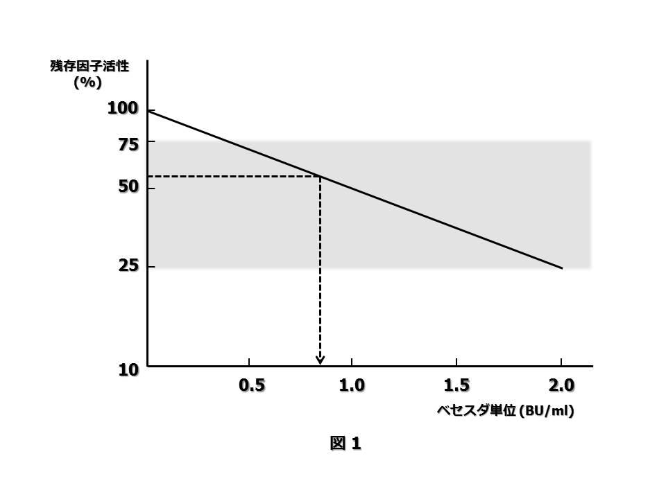 図1 インヒビター(抗凝固因子)測定法
