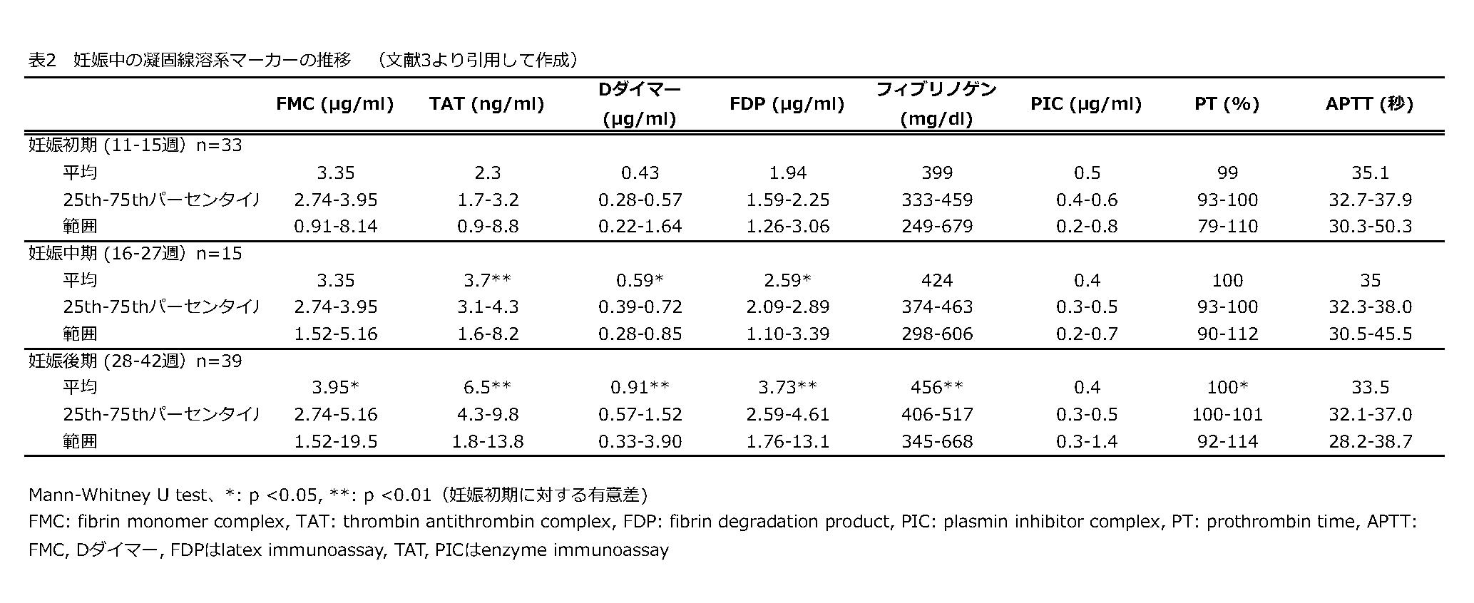 表2 妊娠中の凝固線溶系マーカーの推移 (文献3より引用して作成)