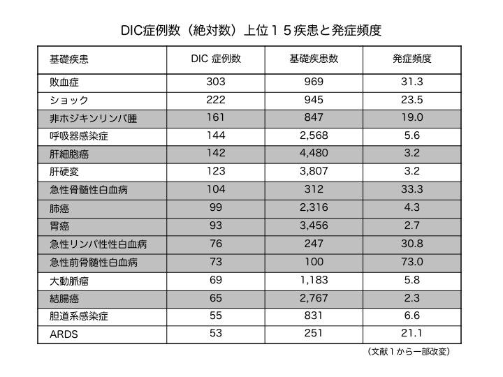 表:DIC症例数(絶対数)