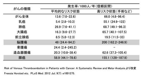 表 がんの種類と静脈血栓症のリスク