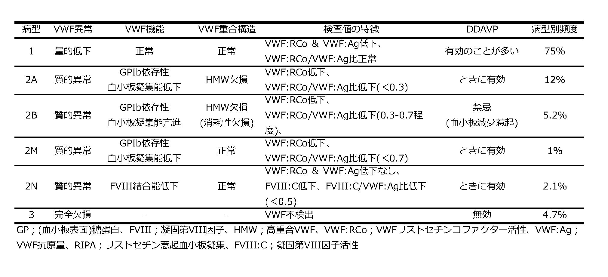 表:von Willebrand病の分類