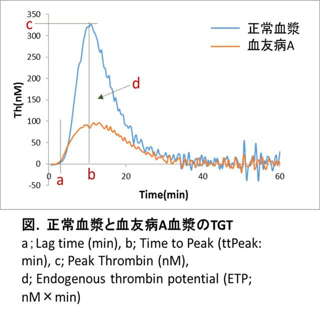 正常血漿と血友病A血漿のTGT