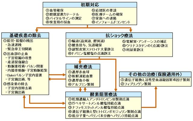 図 産科DICの治療フローチャート(文献1を引用して作成)