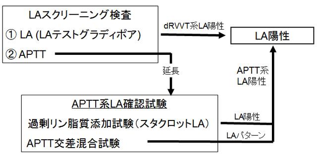 我が国におけるループスアンチコアグラント測定方法